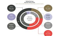 Videogiochi, nel 2020 le vendite digitali surclassano quelle fisiche