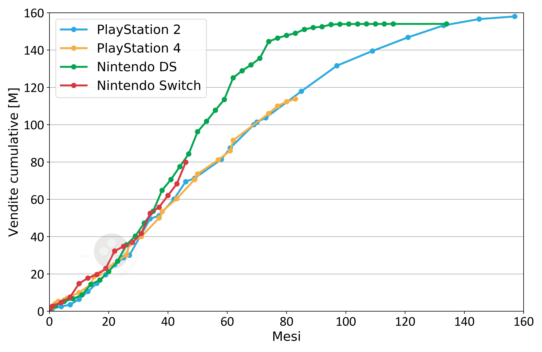 Nintendo Switch Vendite 5