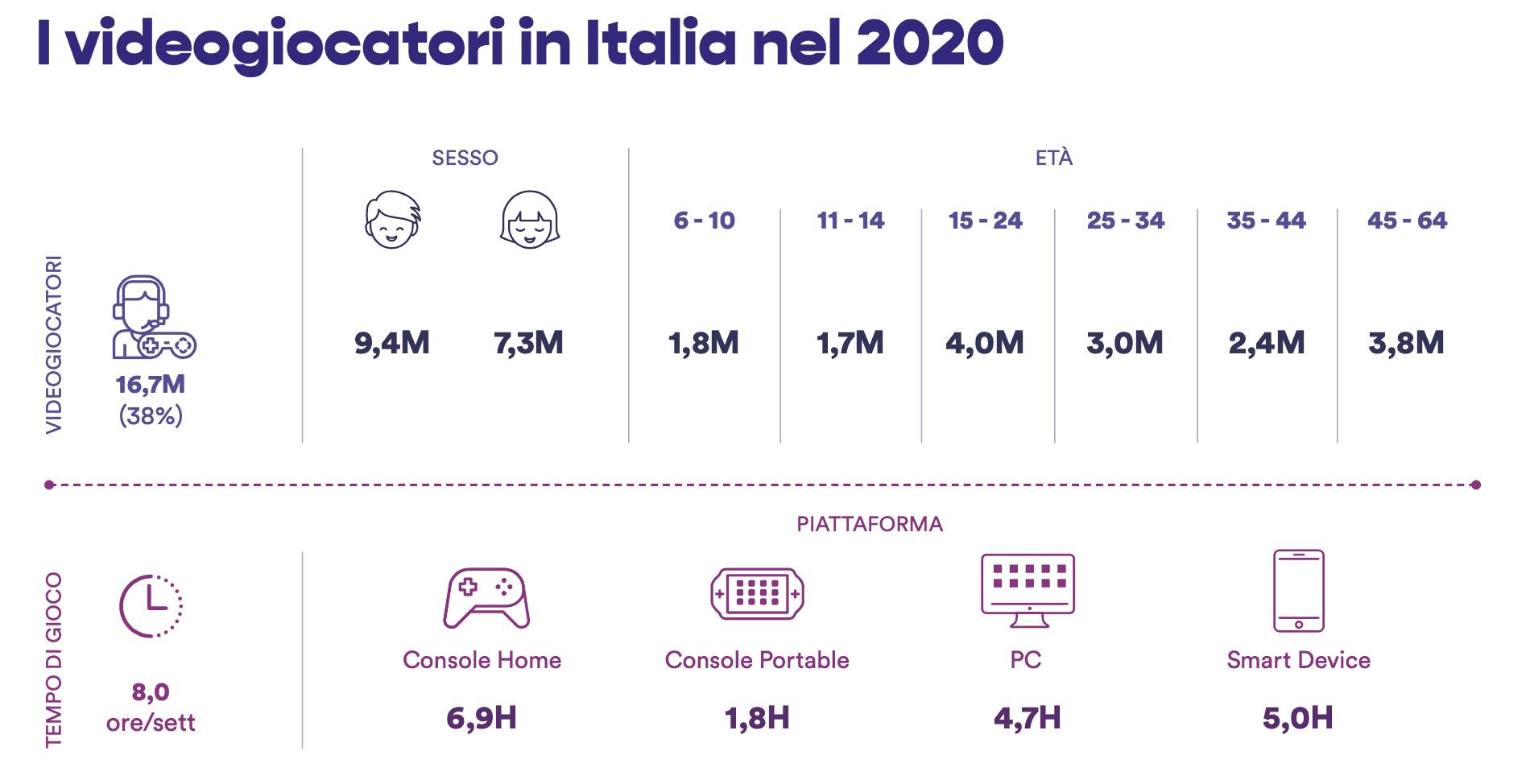 videogiocatori italia 2021